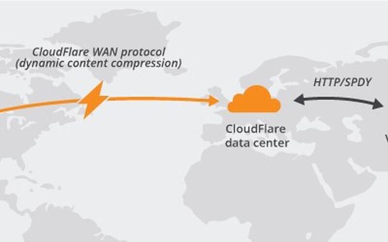 Скриншот 1 программы Cloudflare