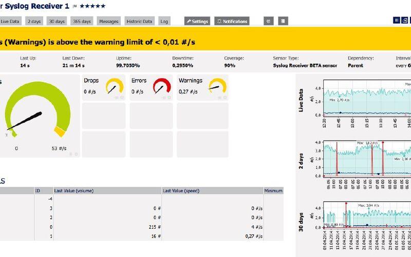 Скриншот 1 программы PRTG Network Monitor