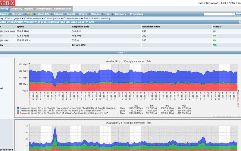 Скриншот 1 программы Zabbix