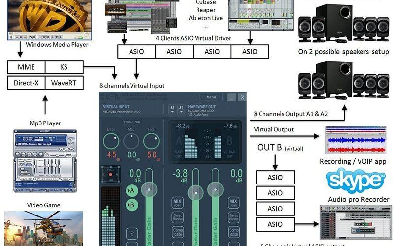 Скриншот 1 программы Voicemeeter