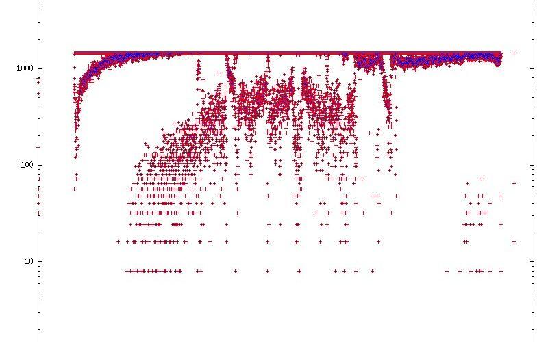 Скриншот 1 программы GnuPlot