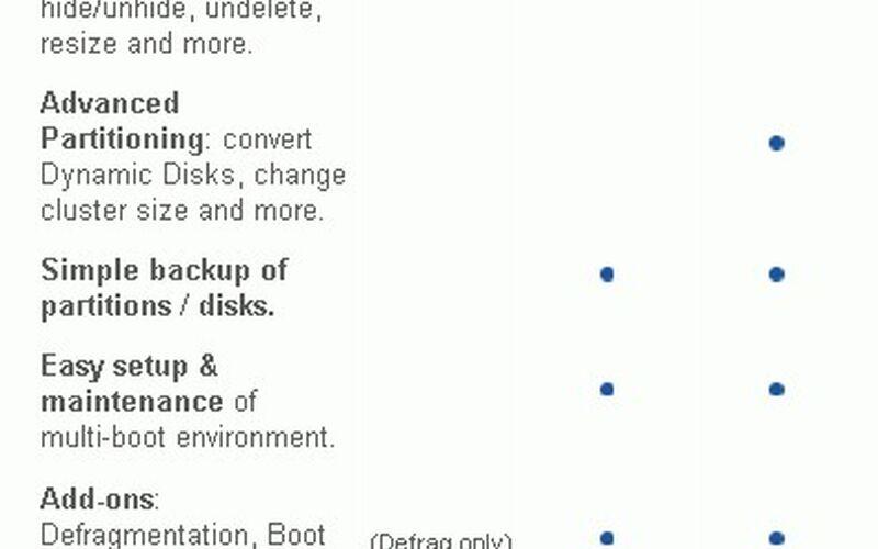 Скриншот 1 программы Paragon Partition Manager