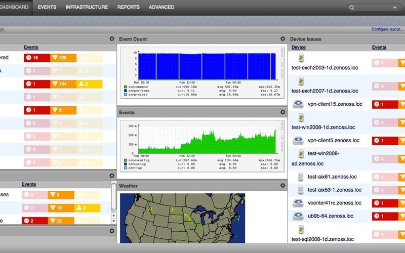 Скриншот 1 программы Zenoss Core