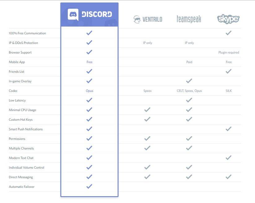 Скриншот 2 программы Discord